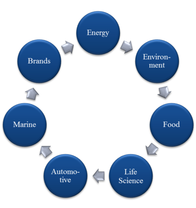 industry sectors in diagram