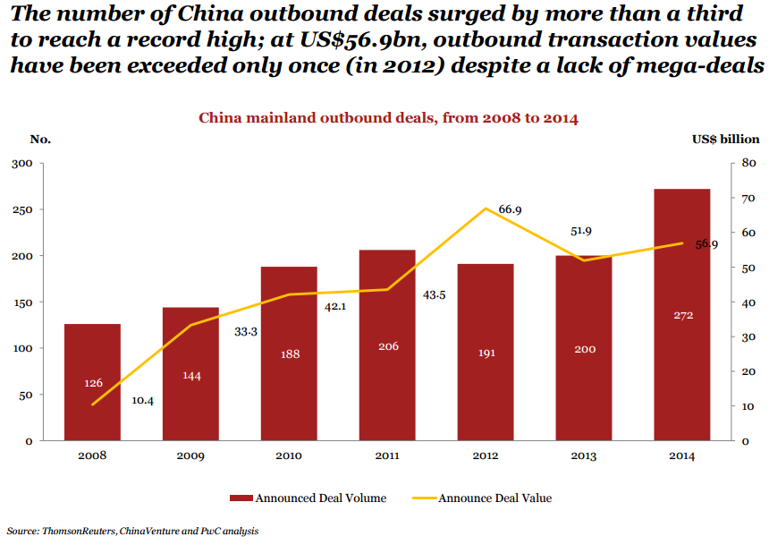 PwC 2014 statement on China Outbound m&A 1